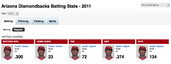 Justin Upton might be good